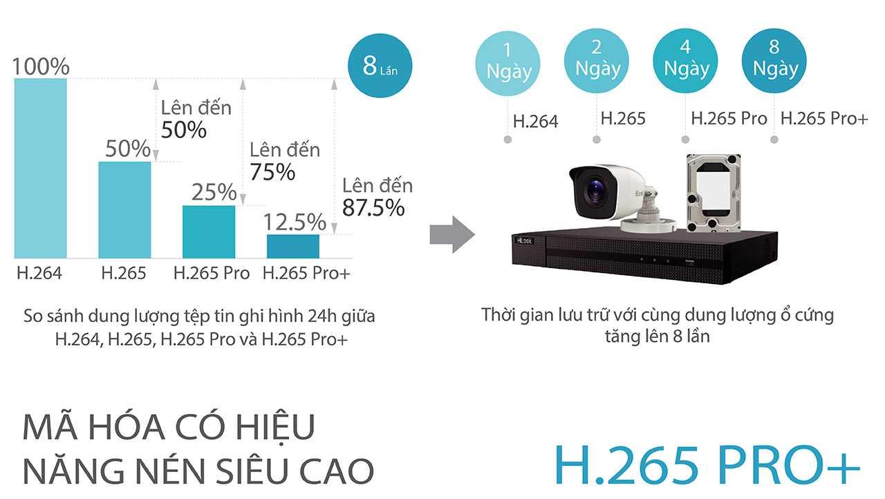 H.265 Pro+, công nghệ nén hiệu năng cao mới nhất của Hikvision, cho phép người dùng giảm chi phí lưu trữ