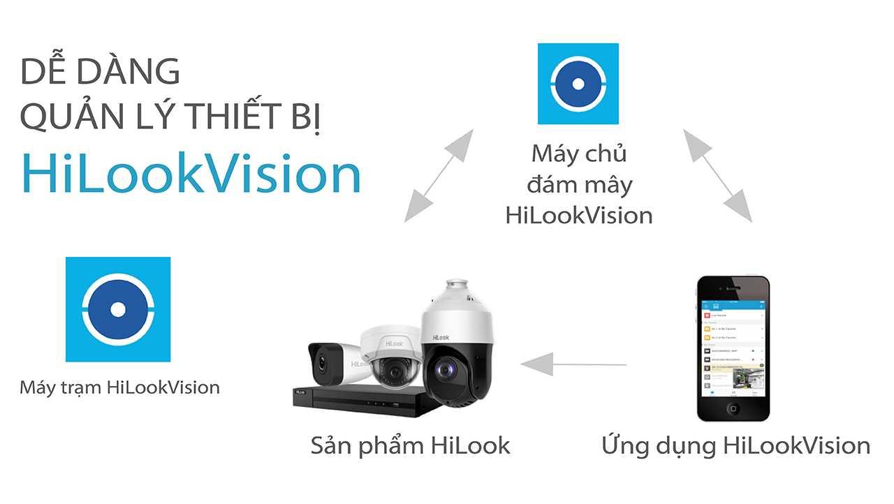 ứng dụng HiLookVision cho phép người dùng dùng kết nối với đám mây để quản lý thiết bị